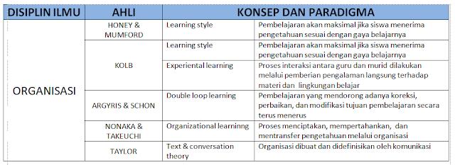 teori pembelajaran konsep paradigma dan disiplin ilmu