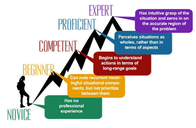 benner s skill acquisition of knowledge from novice to expert Benner's stages of clinical competence in the acquisition and development of a skill, a nurse passes through five levels of proficiency: novice, advanced beginner, competent, proficient.