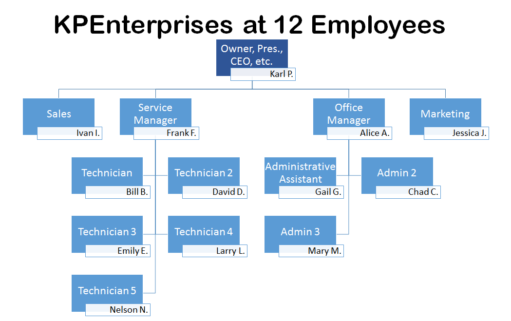 Here is the org chart for my first managed service business when we had employees  am not putting this forward as ideal also an  company channelpro network rh channelpronetwork