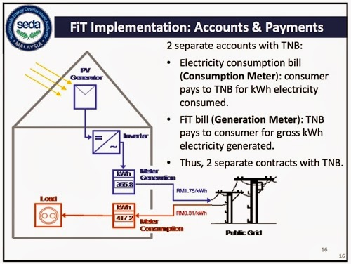 FiT Implementation (Sumber: SEDA)