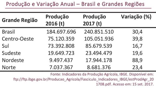 Produção e Variação Anual – Brasil e Grandes Regiões