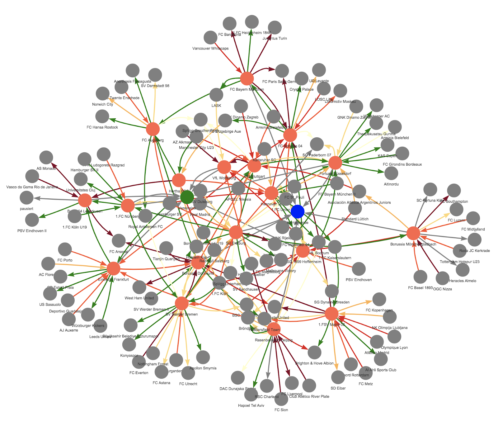network visualization of football transfers using the visnetwork package