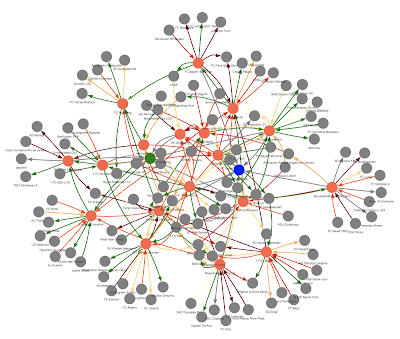 Network visualization of football transfers using the 'visNetwork' package