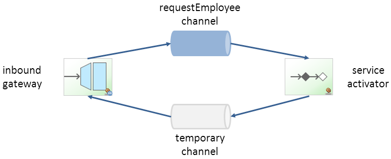 temporary channel diagram