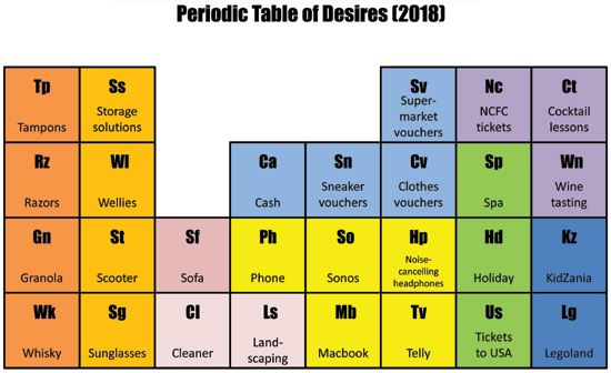 Periodic table of desires 2018