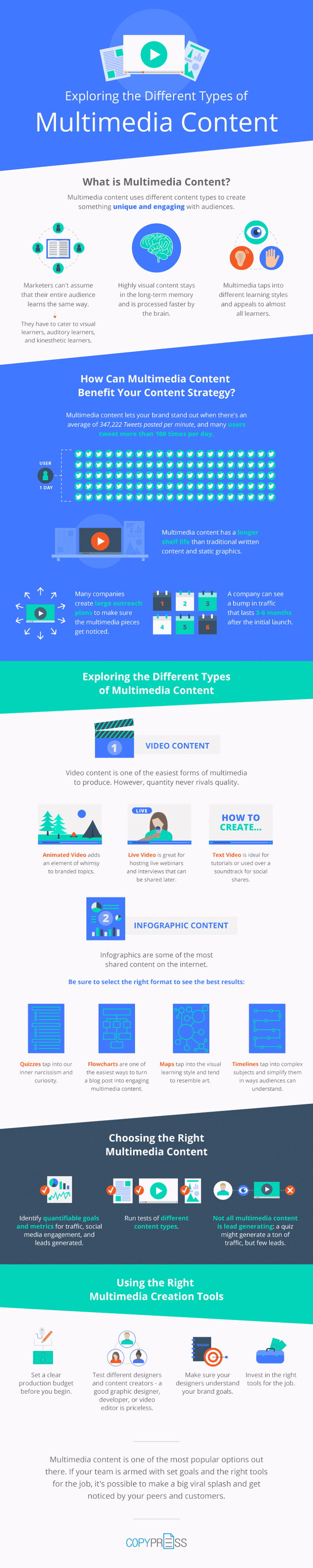 Exploring the Different Types of Multimedia Content - infographic
