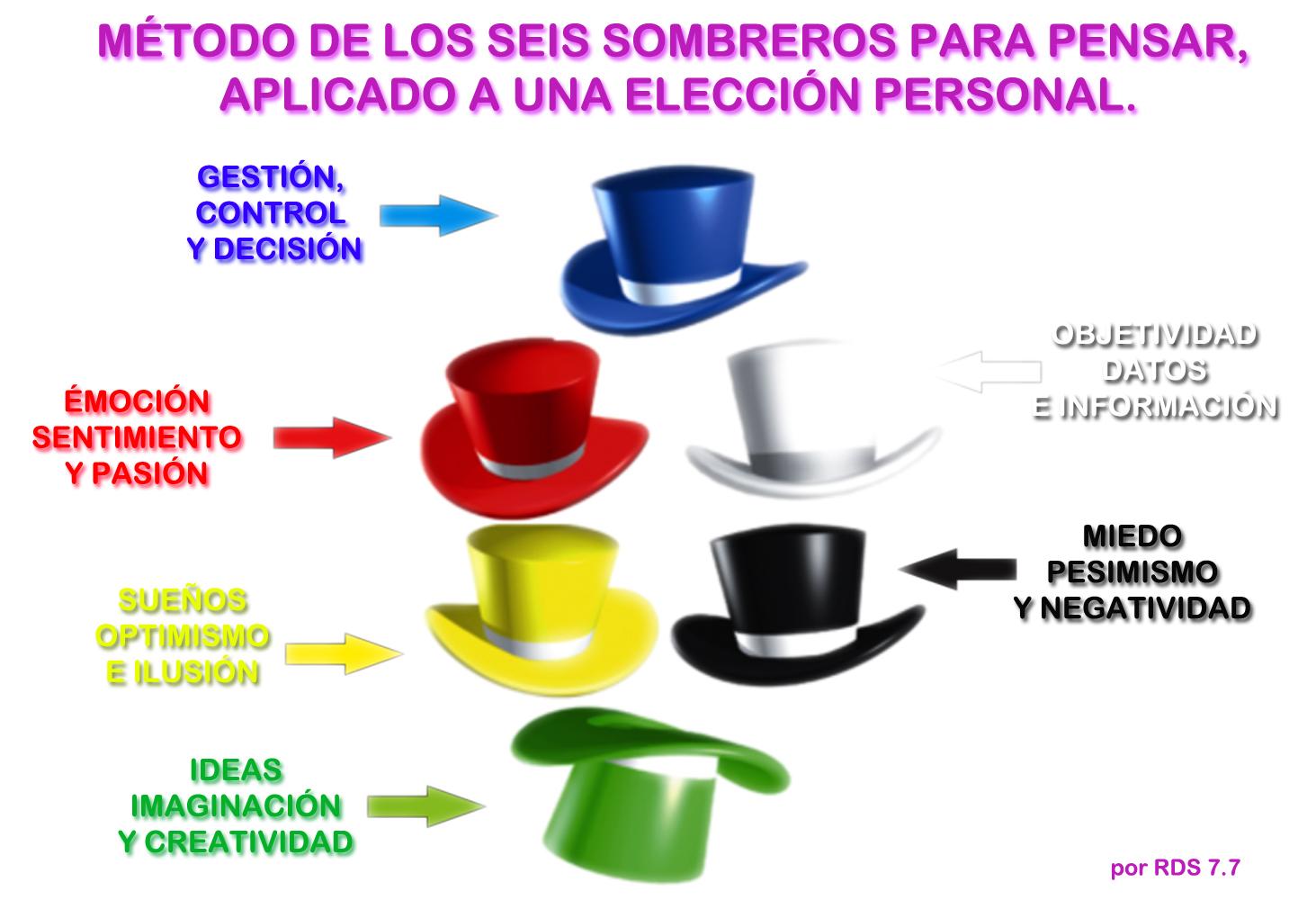 3021e7ae9775e 6 sombreros para pensar como herramienta para tu decisión personal ...