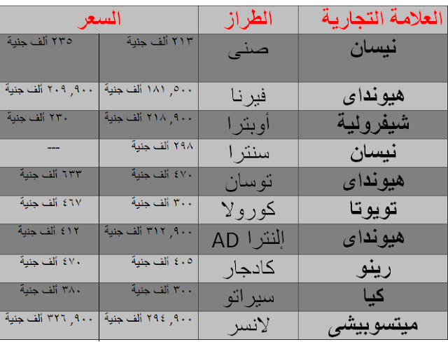 تعرف على أسعار السيارات الأكثر مبيعاً فى مصر 2018