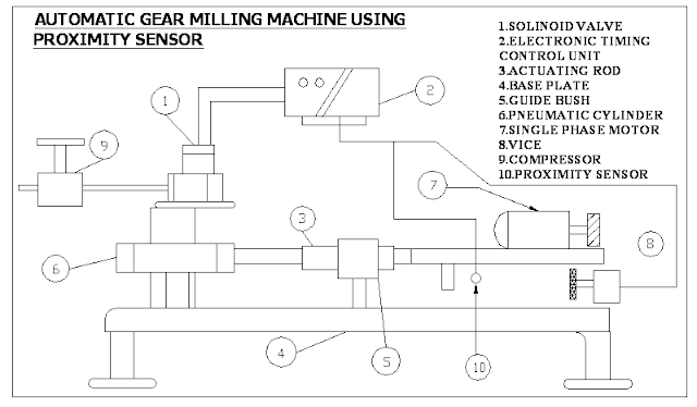AUTOMATIC GEAR MILLING MACHINE USING  PROXIMITY SENSOR