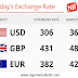 Naira Rate Against The Dollar, Pounds And Euro
