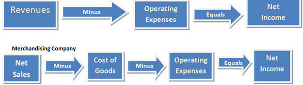 merchandise company's accounting in bishkek Accounting for merchandising operations 2 chapter lo 4 explain the steps in the accounting cycle for a merchandising company.