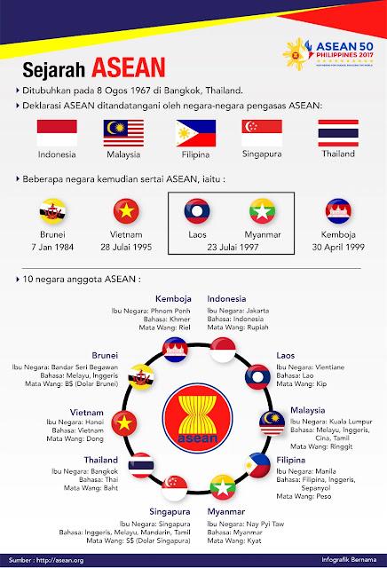 Persatuan Negara-negara Asia Tenggara (ASEAN), ASEAN History, Sejarah ASEAN, Sejarah, History, Deklarasi ASEAN, 8 Ogos 1967, 10 Negara Anggota ASEAN, Malaysia, Indonesia, Filipina, Singapura, Thailand, Brunei, Vietnam, Laos, Myanmar, Kemboja, ASEAN 50,