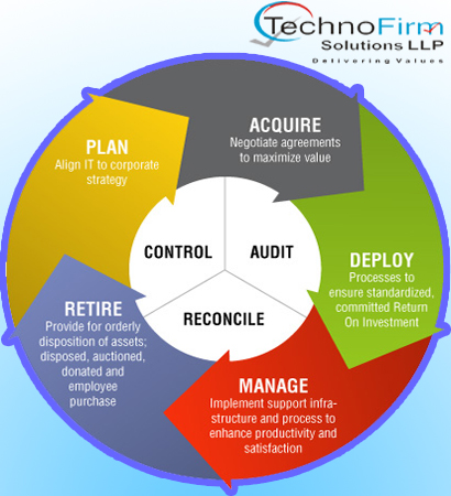 What is Software Asset Management? | Technofirm Solutions LLP