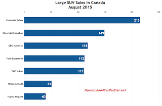 Canada large SUV sales chart August 2015