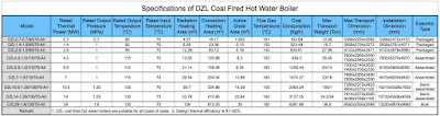 Technical Data of DZL Coal Boiler