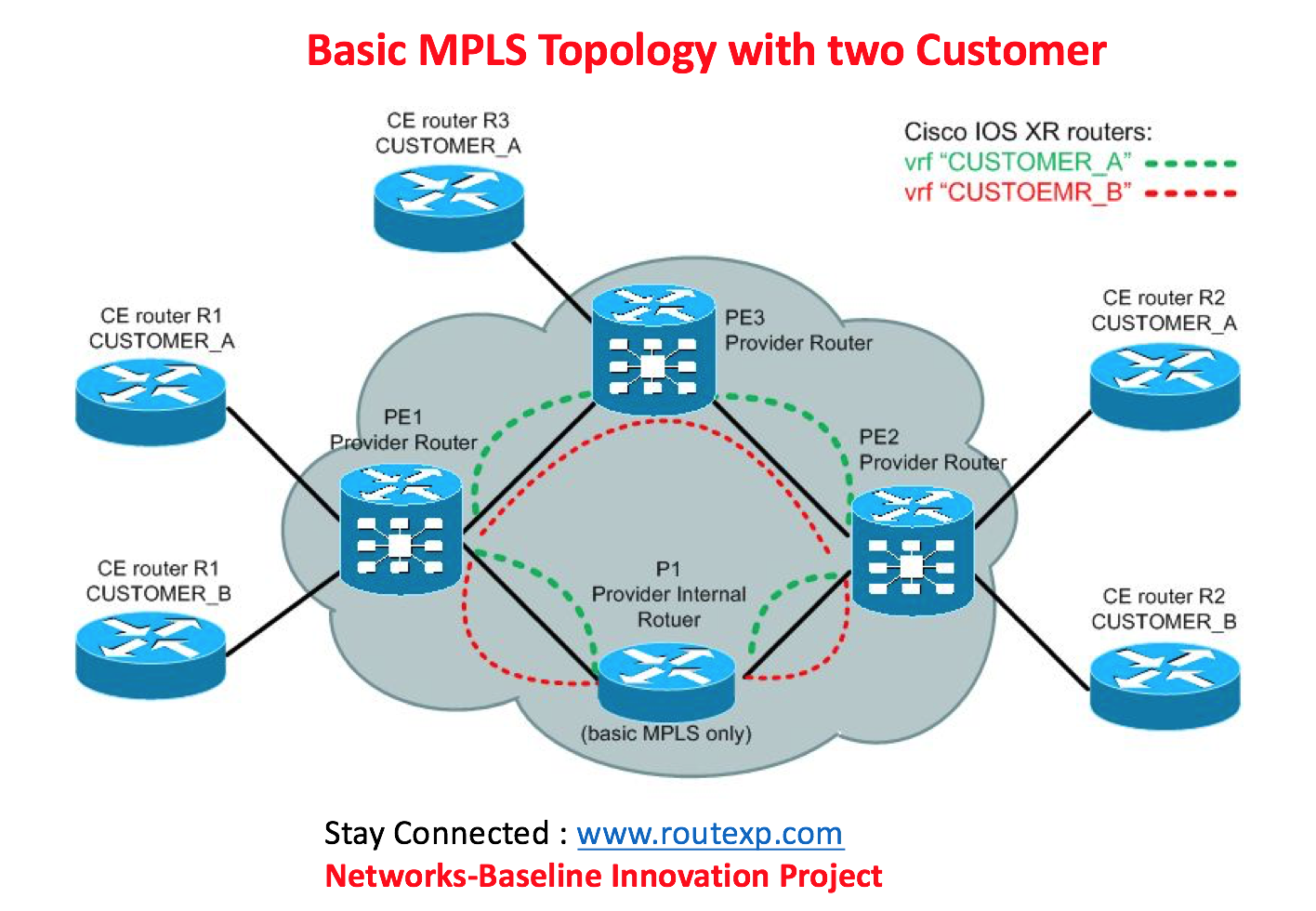 Configuration of MPLS Switching and Forwarding - Route XP Networks