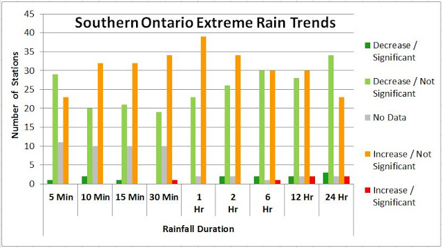 Changes in the frequency of extreme temperature records for Toronto, Ontario, Canada