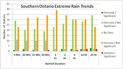 extreme rain southern Ontario Toronto Burlington GTA GTHA