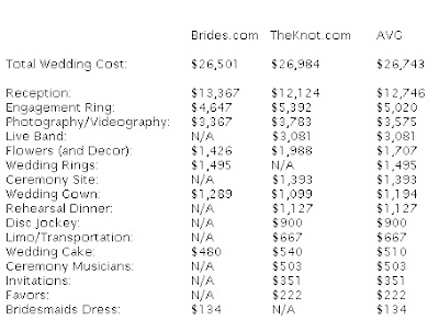 planning your wedding flower budget brides how much do - How Much Does A Wedding Ring Cost