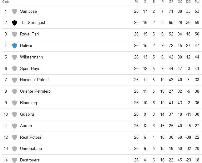 Tabla de posiciones Torneo Apertura 2018 Liga de Fútbol Profesional Boliviano