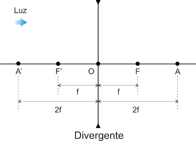 f35267a624 No esquema abaixo realçamos os dois raios notáveis que incidem na lente  delgada: um deles é paralelo ao eixo principal e emerge numa direção que  passa pelo ...