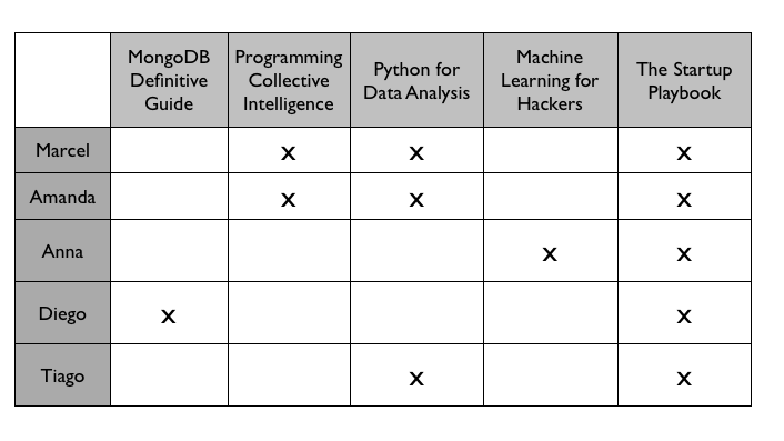 Non-Personalized Recommender systems with Pandas and Python