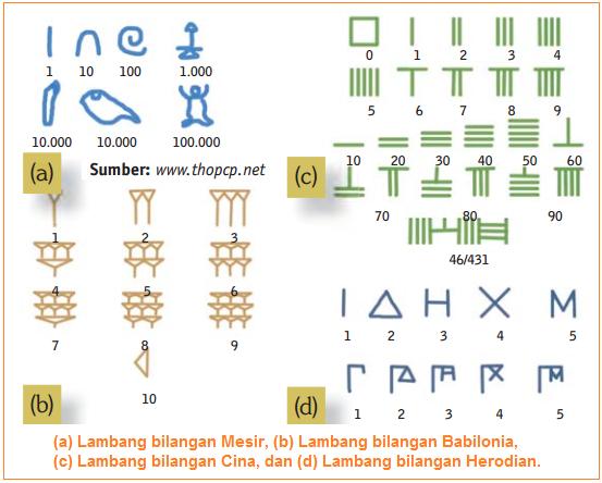 Lambang bilangan mesir, Babilonia, Cina, dan Herodian