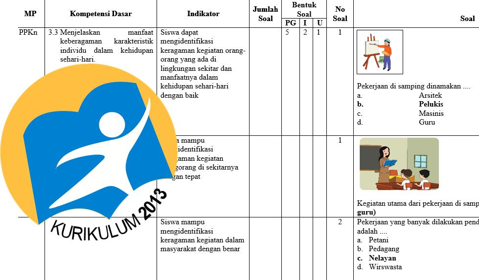 Unduh Kisi Kisi Uts Kelas 4 Semester 2 Kurikulum 2013 Revisi Tahun 2016 Kurikulum 2013 Revisi