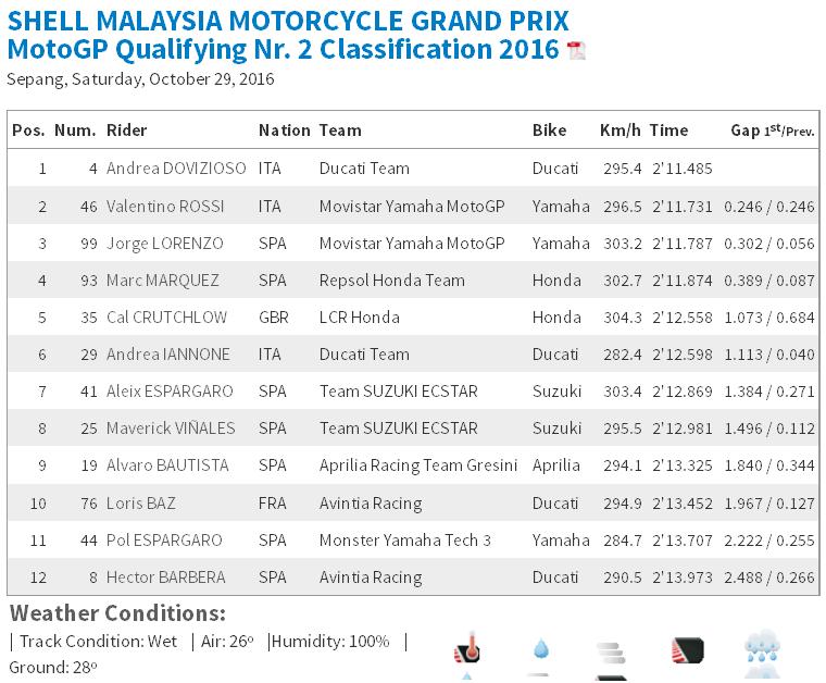 MotoGP Sepang 2016 : Andrea Dovizioso  tercepat di Q2 disusul oleh Rossi dan Lorenzo
