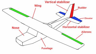 Picture of Aeroplanes Controls and Parts,Hindi Me Jano Sab Kuch