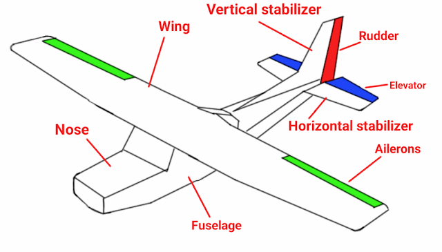 Picture of Aeroplanes Controls and Parts