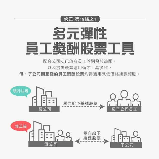 產業創新條例 員工獎酬