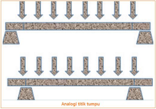 Teknik Pembuatan Miniatur Jembatan - Analogi titik tumpu