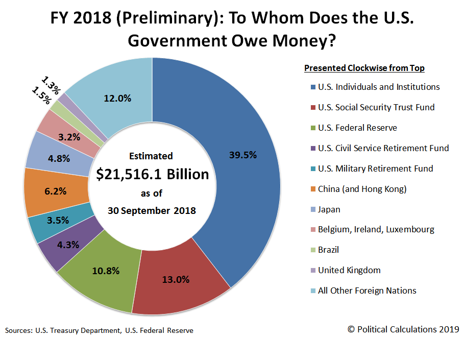 FY 2018 (Preliminary): To Whom Does the U.S. Government Owe Money?