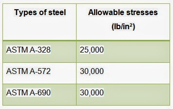 Allowable flexural stresses for steel sheet piles according to ASTM