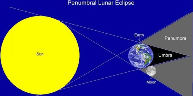 Saat Gerhana Bulan Penumbra Terjadi, Apakah Disunnahkan Melaksanakan Shalat?