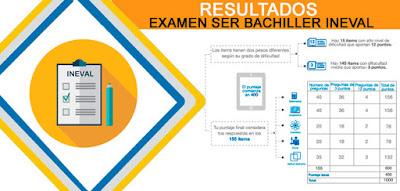 resultados examen ser bachiller 2018