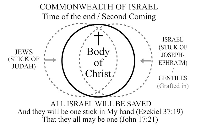 Stick of Judah and Stick of Joseph united in the Commonwealth of Israel