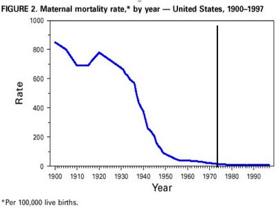 A graph showing maternal mortality starting at roughly 8,500 per 100,000 live births, preciptously falling to roughly 50 in the early 1960s, and trickling off tto nearly zero to the end of the graph.