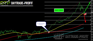 stock market technical analysis