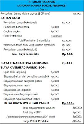 Contoh Laporan Keuangan Pokok Produksi