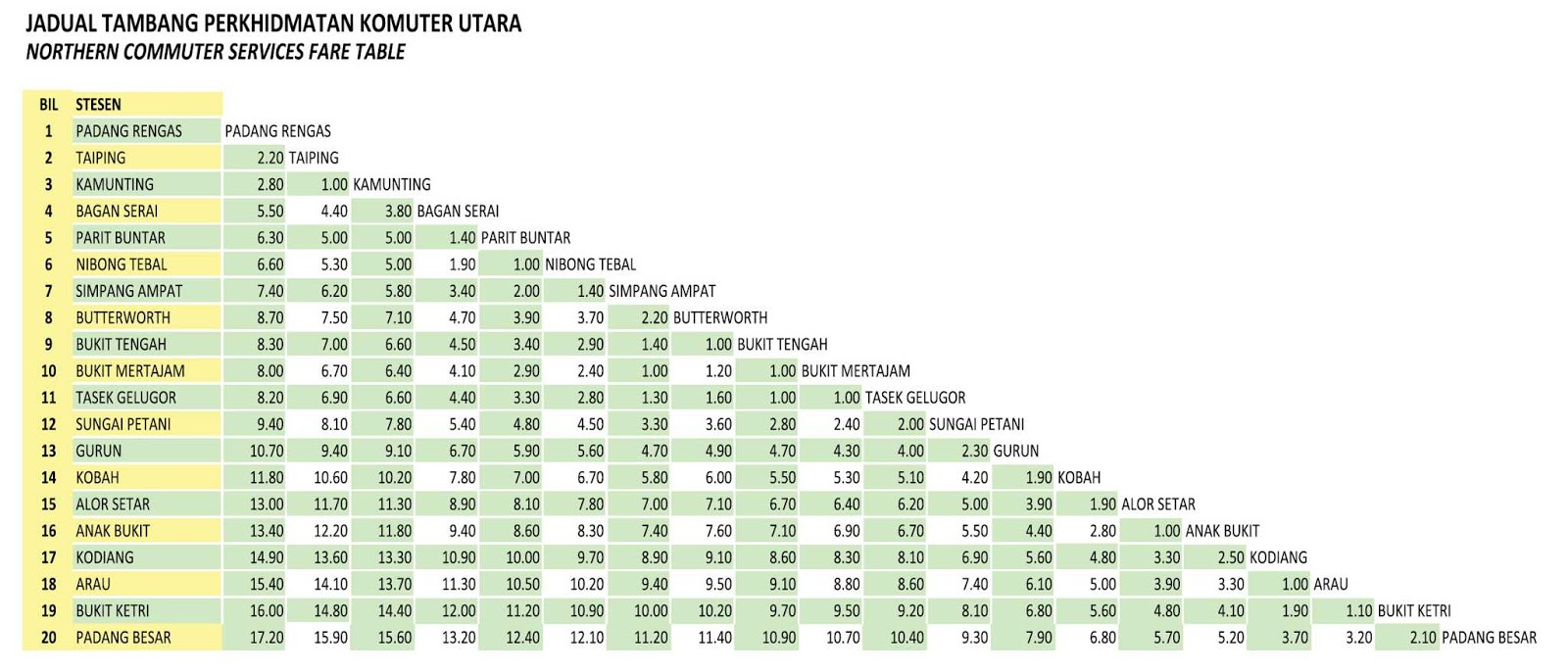 Jadual Tambang Padang Rengas - Padang Besar - Padang Rengas