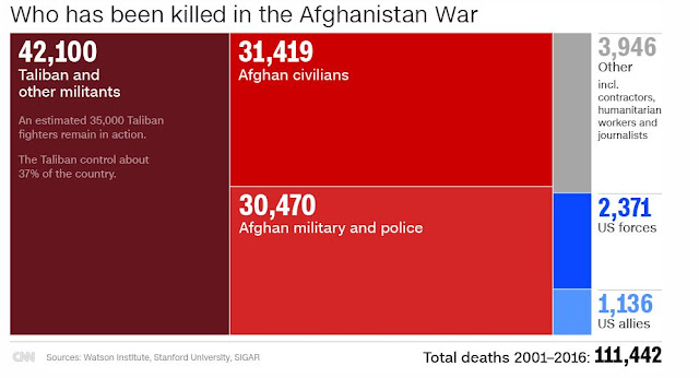 total dead in afghanistan