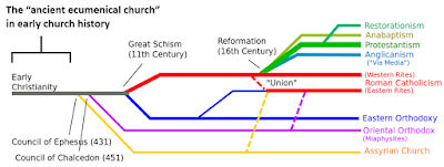 the ancient ecumenical church in early church history