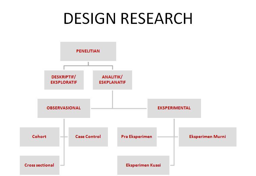 770 Ide Desain Penelitian Skripsi Kualitatif Gratis Terbaik Untuk Di Contoh