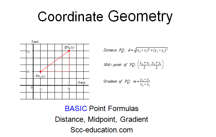 BASIC Point Formulas Distance, Midpoint, Gradient,section formula,