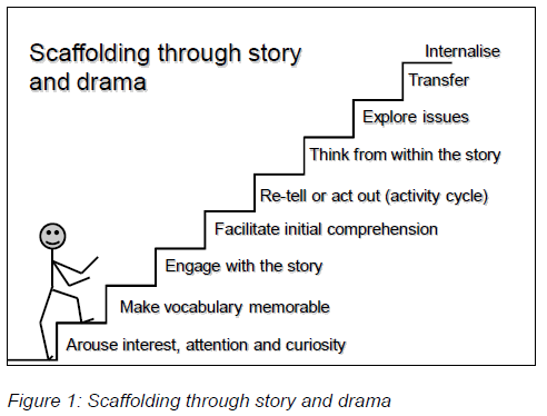 Scaffolding the Multiple-Paragraph Essay for Struggling Writers