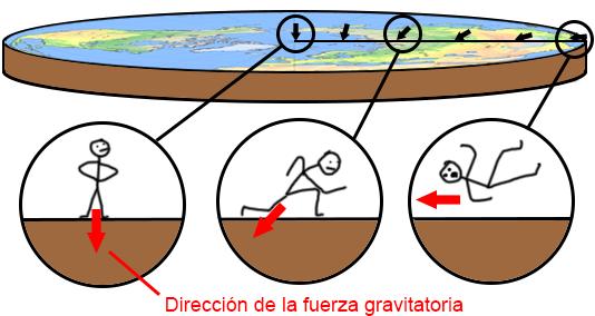 """95a92064a01 Lo que nos lleva a un fenómeno aún más curioso  si alguien consiguiera  """"escalar"""" este último tramo horizontal y llegar hasta el borde del planeta"""