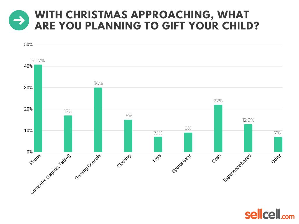 Teenager's Christmas wish list: Smartphones and tech gadgets