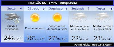 previsão do tempo, pronóstico del tiempo, español, portugués